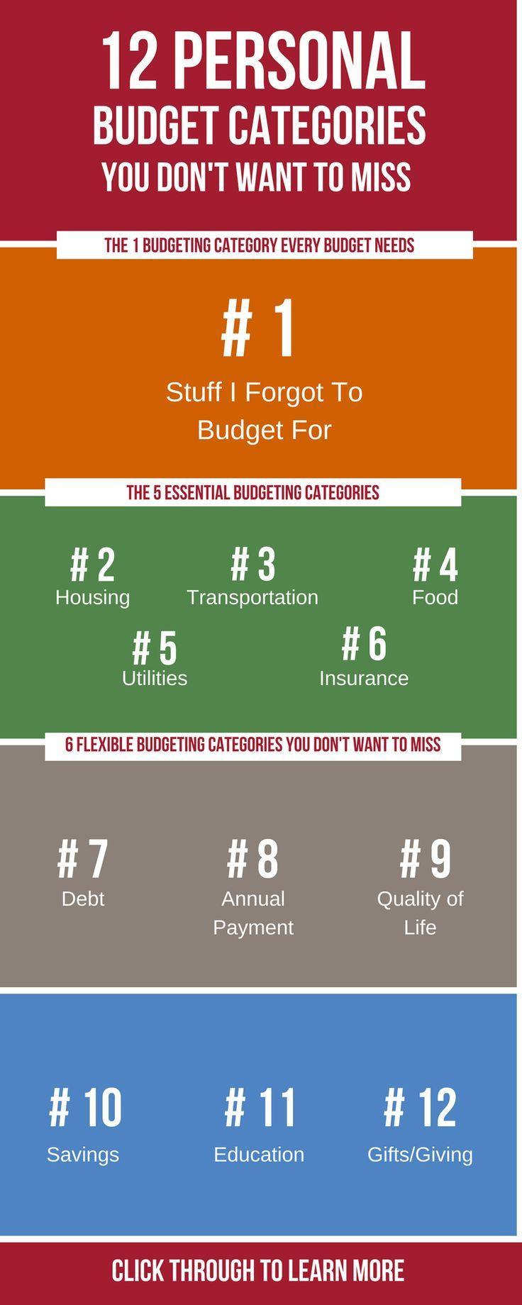 12 personal budget categories you don t want to miss budgeting