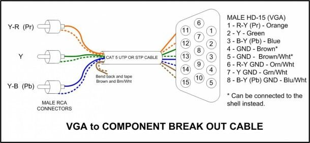 Vga To Rca Cable Wiring Diagram in 2020 | Vga connector, Component diagram,  VgaPinterest