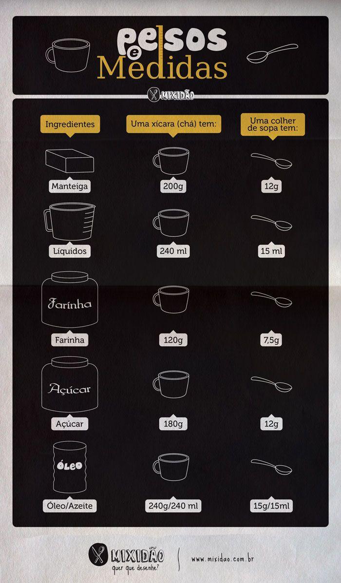 Infográfico de Pesos e Medidas, aprenda converter o peso de alguns ingredientes para xícaras e colheres.