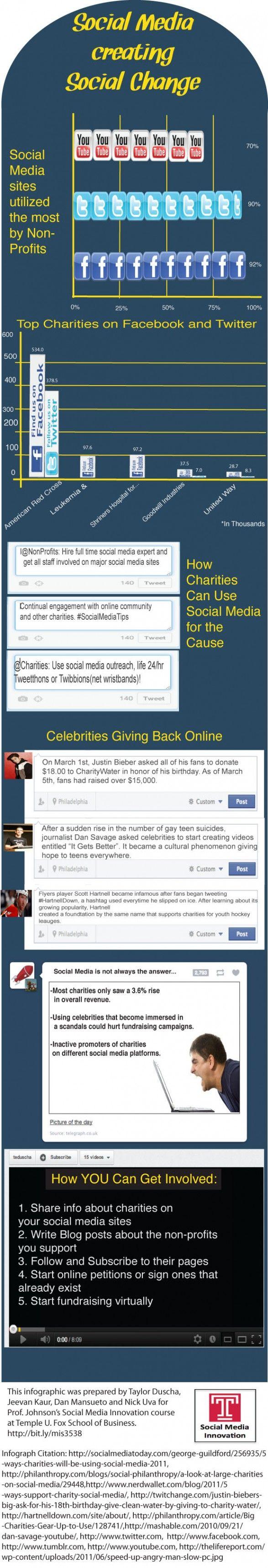 Social Media creating Social Change  #Socialmedia