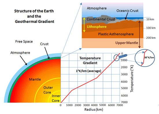 Structure of the Earth and the geothermal gradient.