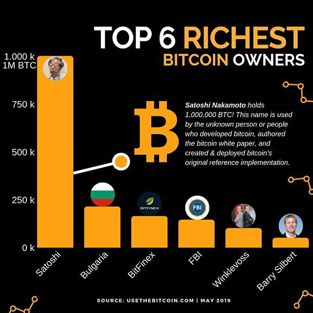 Surprised Bitcoin Was Worth Less Than 10 Cents Per Bitcoin Upon Its Inception In 2009 Btc Has Risen Steadily Si Bitcoin Bitcoin Cryptocurrency Cryptocurrency
