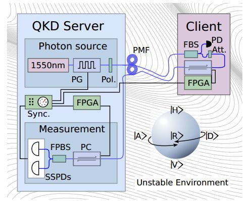 Physicists Test Quantum Cryptography For Handheld Mobile Devices Quantum cryptography has only ever been possible between places equipped like quantum optics laboratories. Now physicists have worked out how to do it with handheld mobile devices