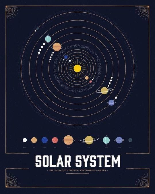 25+ best ideas about Solar system diagram on Pinterest ...