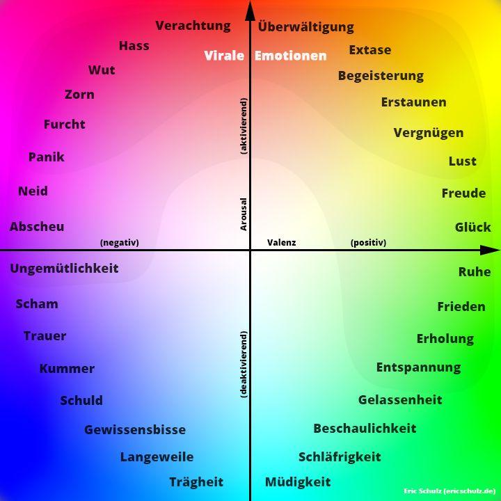 Virales Marketing: Emotionen nach Valenz und Arousal http://ericschulz.de/virales-marketing/