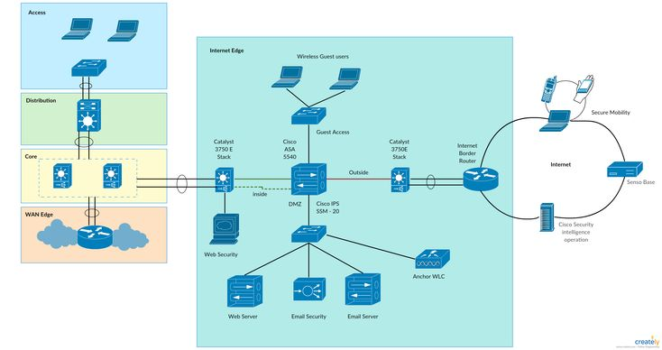 17 best network diagram examples images on pinterest branches the internet firewall is responsible for protecting the enterprises internal resources and data from external threats securing the public services provided ccuart Images