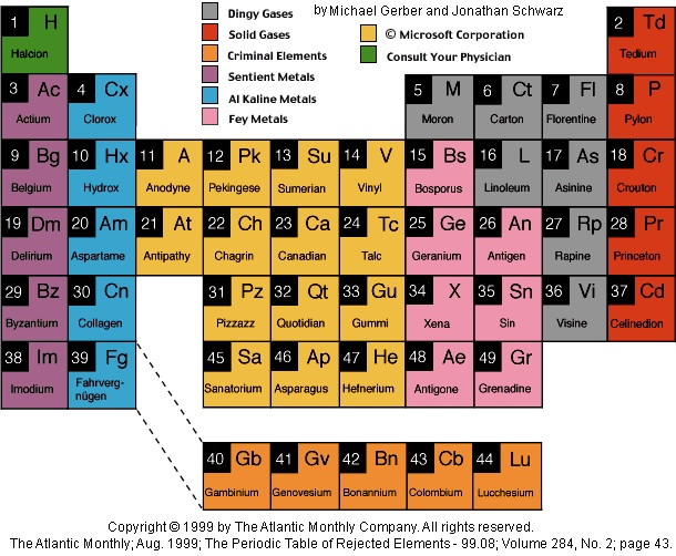 85 best images about periodic tables on pinterest for Table of elements 85
