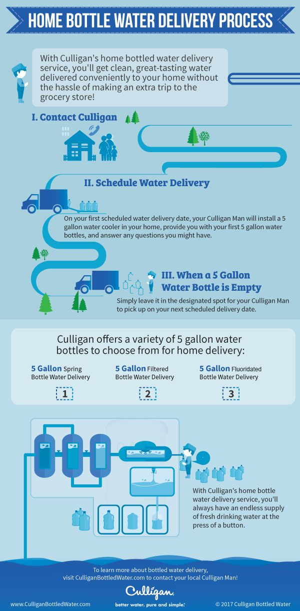 With Culligan's bottled water delivery service clean great tasting water is conveniently delivered to your home without the extra trip to the grocery store. This graphic helps illustrate how the Culligan water delivery service works. To learn more, visit: https://www.culliganbottledwater.com/delivery-options/home-bottled-water-delivery/