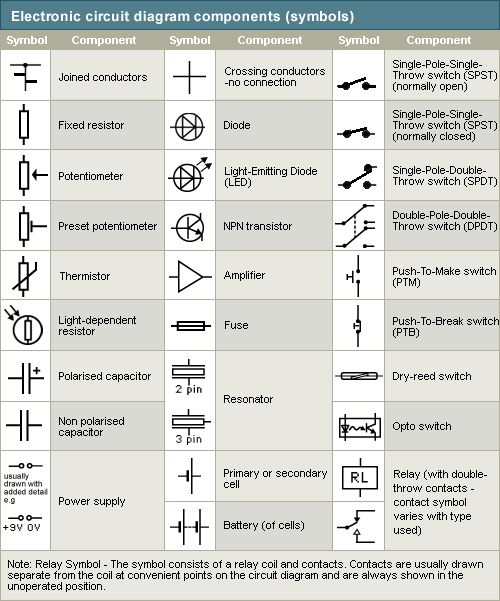 To Simplify The Drawing Of An Electric Circuit Symbols Are Used