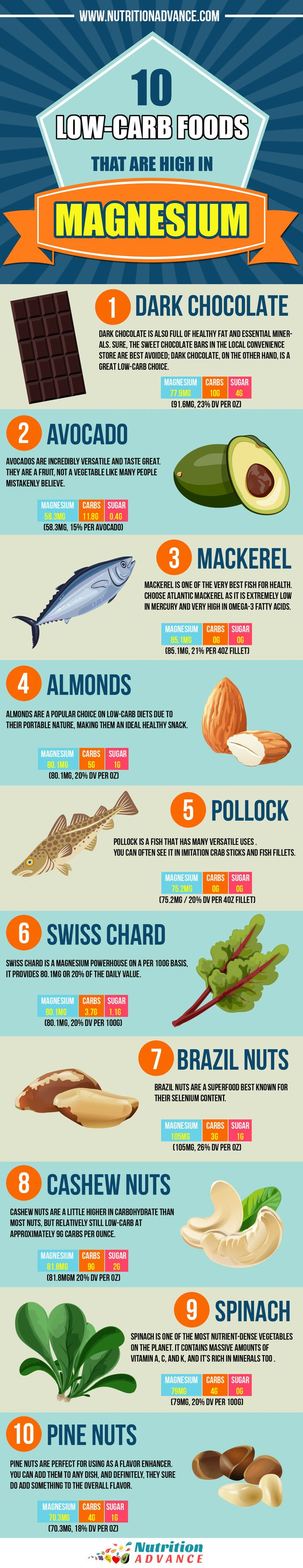 10 Low Carb Foods That Are High in Magnesium. Low carb diets are extremely healthy if they are well implemented - and doing the diet in a healthy way involves making sure you're eating lots of nutrient dense foods. One of the most important minerals is magnesium and it is involved in almost every biological process in our body. This infographic shows some great foods that contain the mineral, and they are all LCHF and keto friendly. Dark chocolate, avocado, mackerel, almonds, swiss chard…