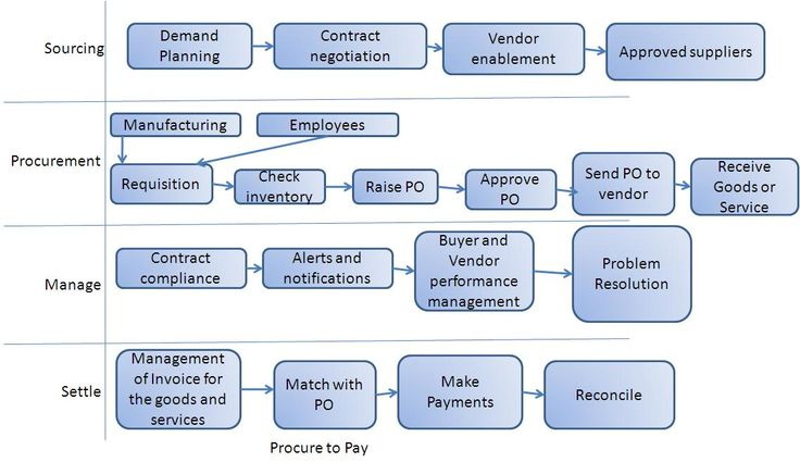 Procure-to-Pay business process flows