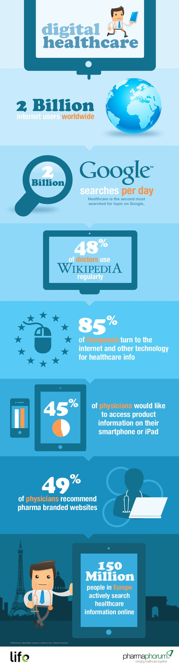 Digital stats on how people interact digitally in healthcare.