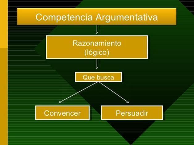 CompetenciaArgumentativaEntendiendoFigura-Presentación-BlogGesvin