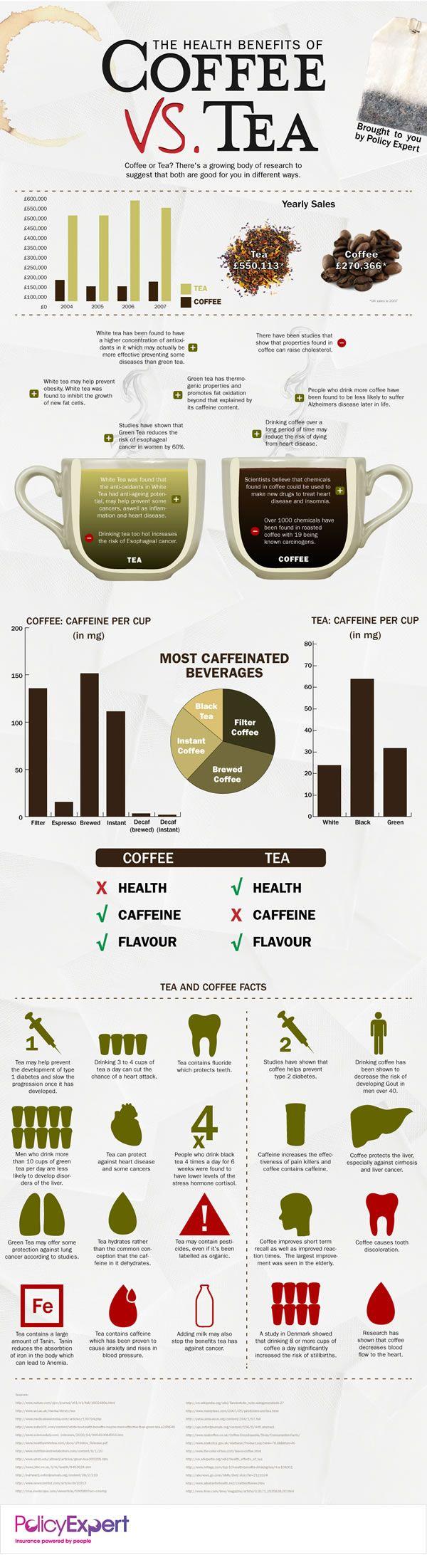 The Health Benefits of Coffee vs. Tea. #infografia #infographic