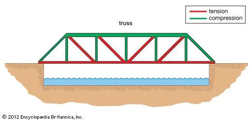 force diagram for a truss bridge   design and technology: bridges   bridge  engineering, bridge design, bridge