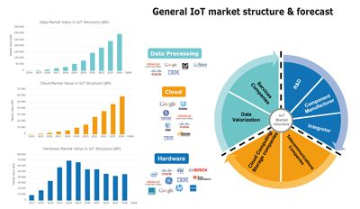I-Micronews - View Report Technologies & Sensors for the Internet of Things: Businesses & Market Trends 2014-2024 test
