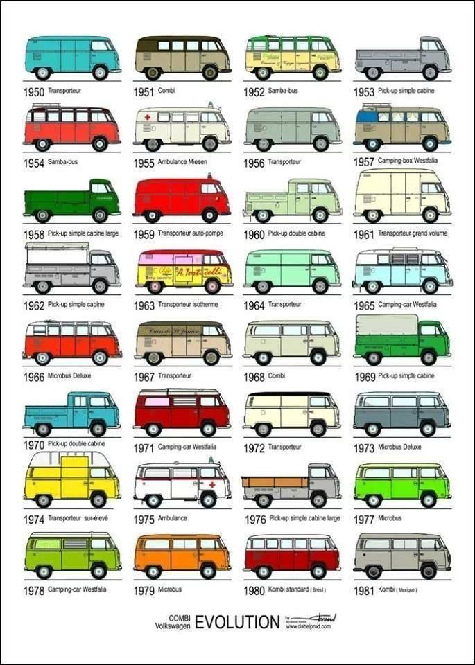 the evolution of old vw T1 bus