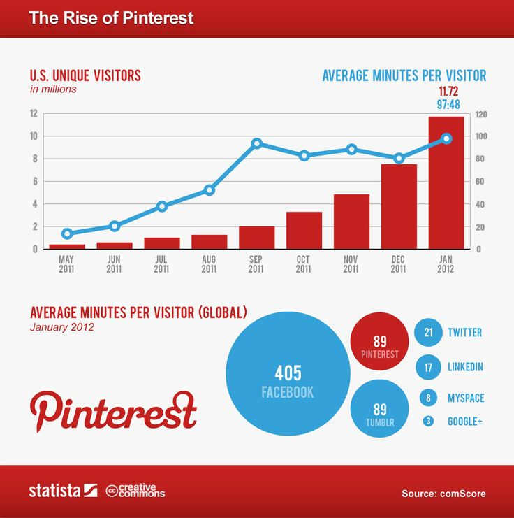 Our friends at Statista have gathered a bit of data from comScore to illustrate just how engaged Pinterest users have become over time, and in comparison to other networks. In January 2012, users spent the same amount of time on Pinterest as they did on Tumblr — on average, 89 minutes per user.Charts, Marketing, Social Media, Website Design, Blog, Infographic, Socialmedia, Medium, Pinterest