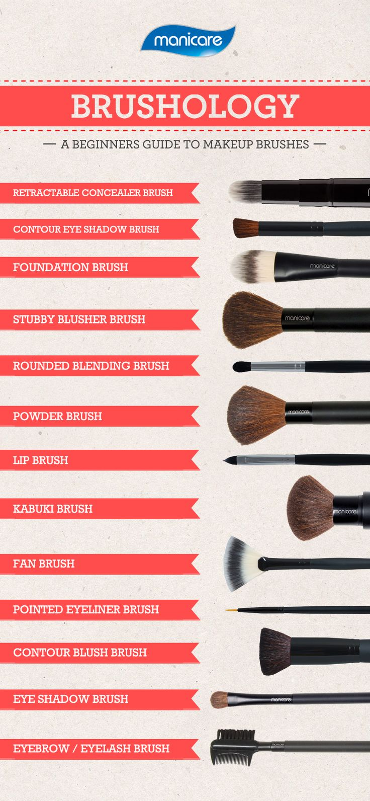 Brushology : The Beginners Guide To Makeup Brushes = The correct use for makeup brushes -> What brush does what ....