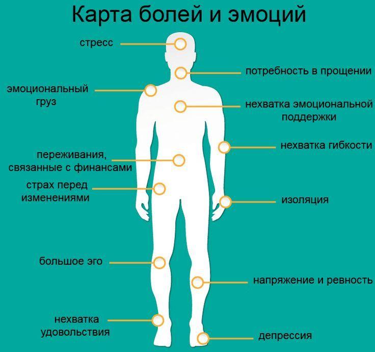 Мы часто страдаем от различных болей и, особо не задумываясь о причине их появления, принимаем болеутоляющее средство, чтобы избавиться от неприятных ощущений. Боли в шее мы часто списываем на неудобное положение во время сна, боли в спине – на сидячую работу, боли в ногах – на некомфортную обувь или длительную ходьбу, боли в голове – […]