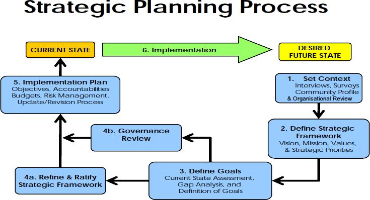 how to measure the success of a strategic plan