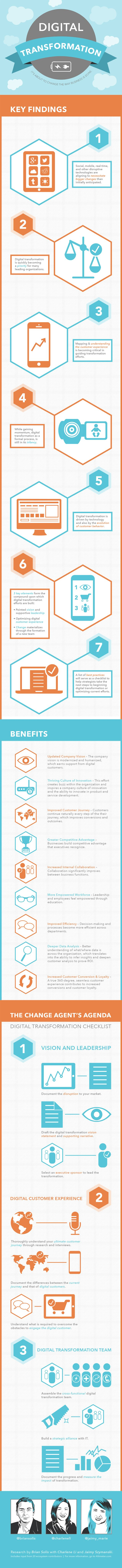 Digital Transformation and the Digital Customer Experience   Inc.com