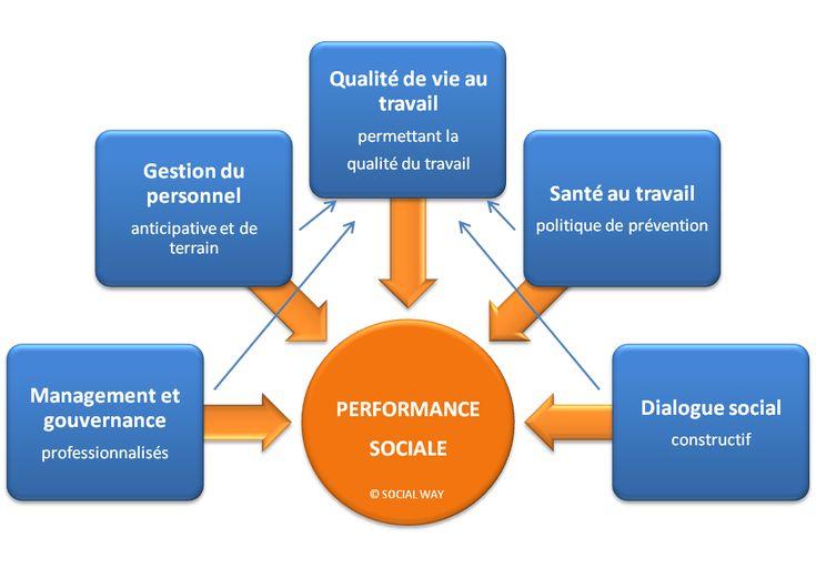 Responsabilité Sociale Interne de l'Employeur - RSIE