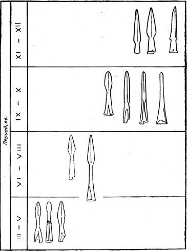 Ю.С. Худяков, 1980  Table 5. Typological-chronological matrix of spearheads.