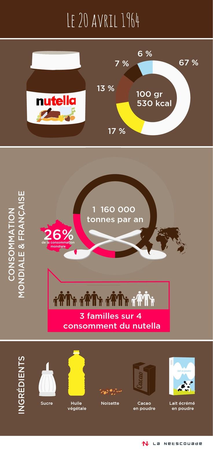 #nutella  #la netscouade