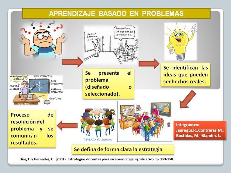 aprendizaje basado en la resolución de problemas