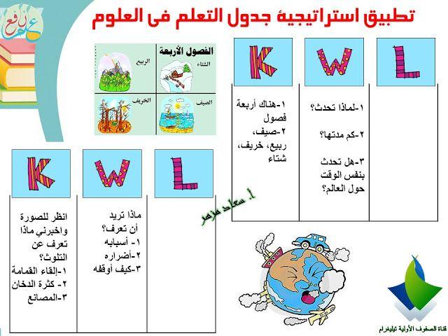 استراتيجية جدول التعلم ضمن استراتيجيات التعلم النشط Kwl Chart 3ilm Nafi3 Kwl Chart Kwl Cards