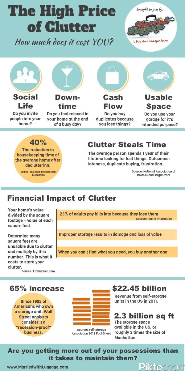 Great info on what clutter costs you from www.marriedwithluggage.com.