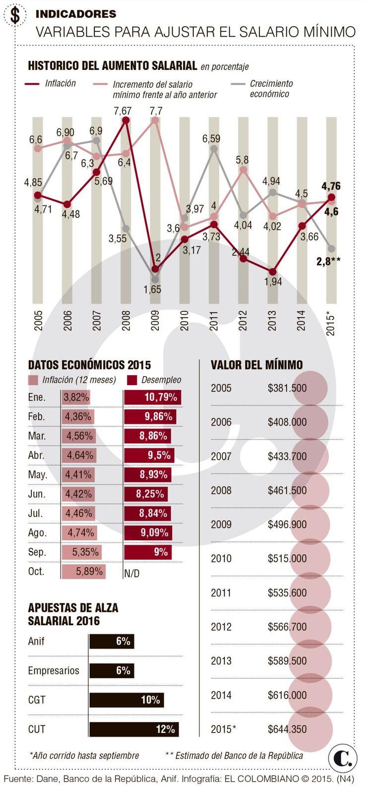 Dobladas apuestas en alza del salario m nimo 2016