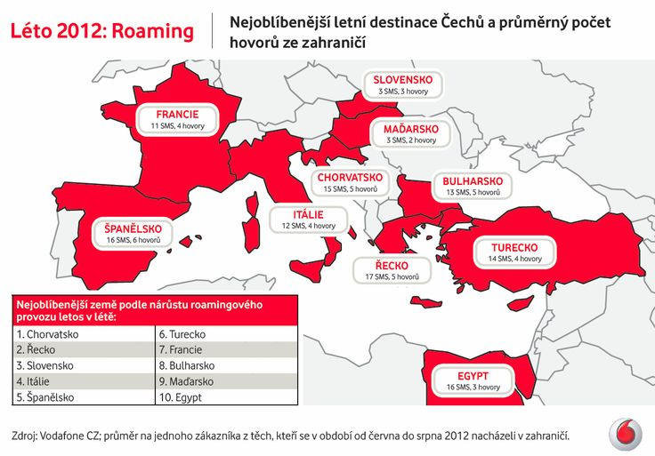 Vodafone: Nejoblíbenější letní destinace Čechů vs. mobilní telefony (vizualizace)