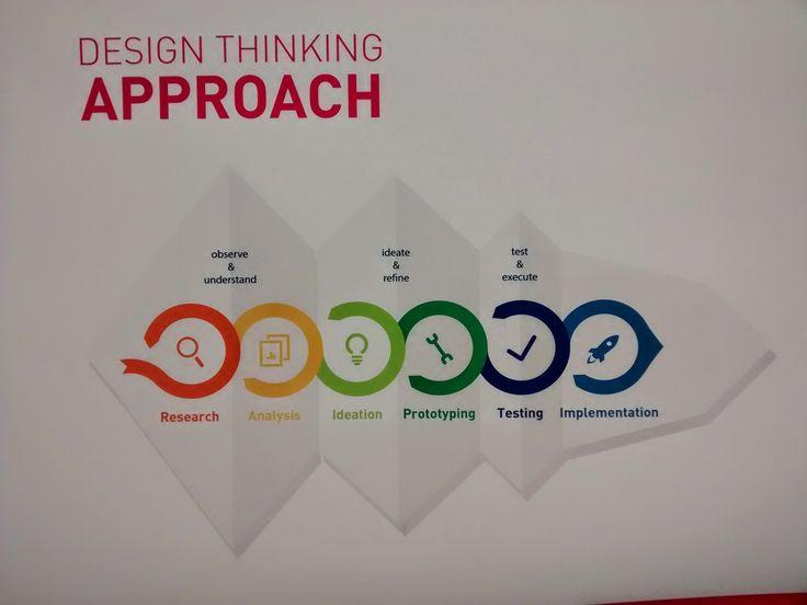 design thinking - Pesquisa Google