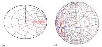 3D Smith Chart