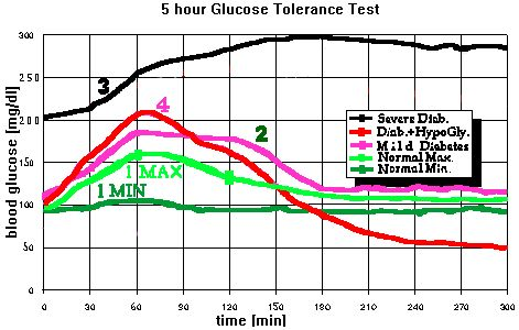Interpretation of 10 Results of Typical Glucose Tolerance Tests