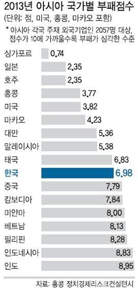"""[단독]""""한국은 아... :: 네이버 뉴스"""