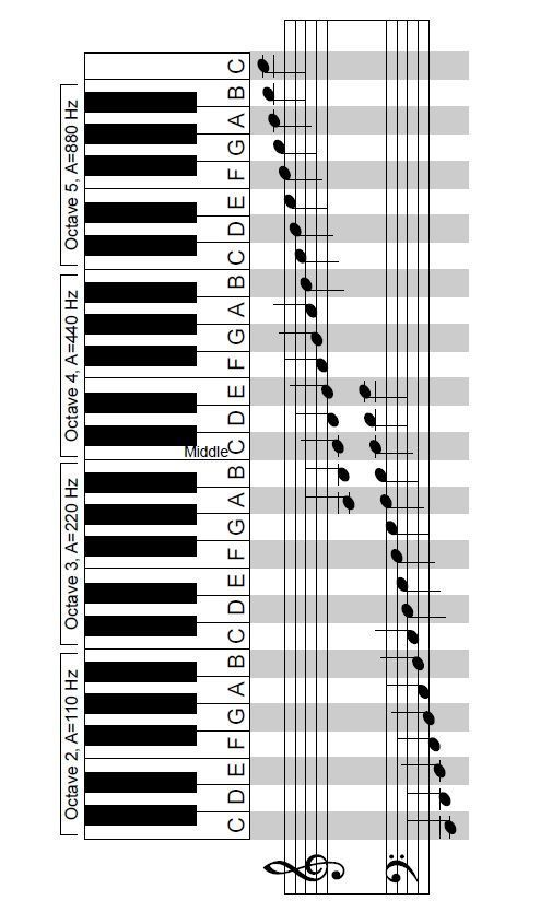 Another very handy diagram for music teachers!                                                                                                                                                                                 More
