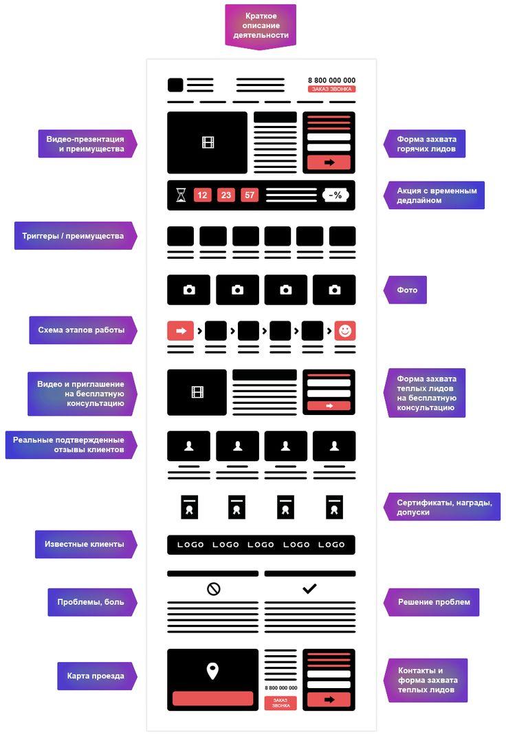 структура лендинга - Поиск в Google
