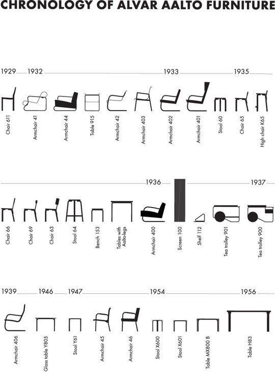 Alvar Aalto Furniture Timeline. vía www.apartmenttherapy.com