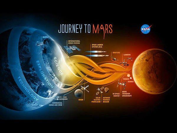 Avances Tecnológicos: Cómo enviará la NASA humanos a Marte