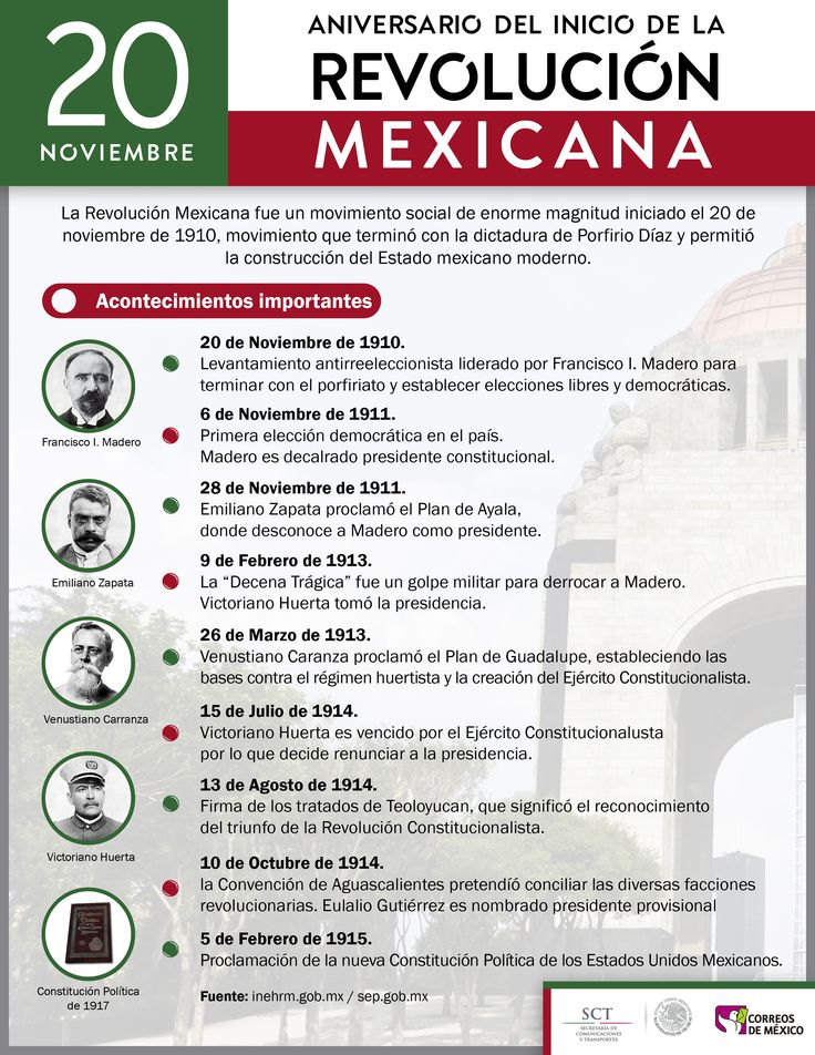 Revolucion Mexicana Revolucion Mexicana Para Ninos Revolucion Mexicana Ensenanza De La Historia
