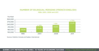 Number of bilingual persons (French-English). 10 years of success for the #Quebec City metropolitan. #economy