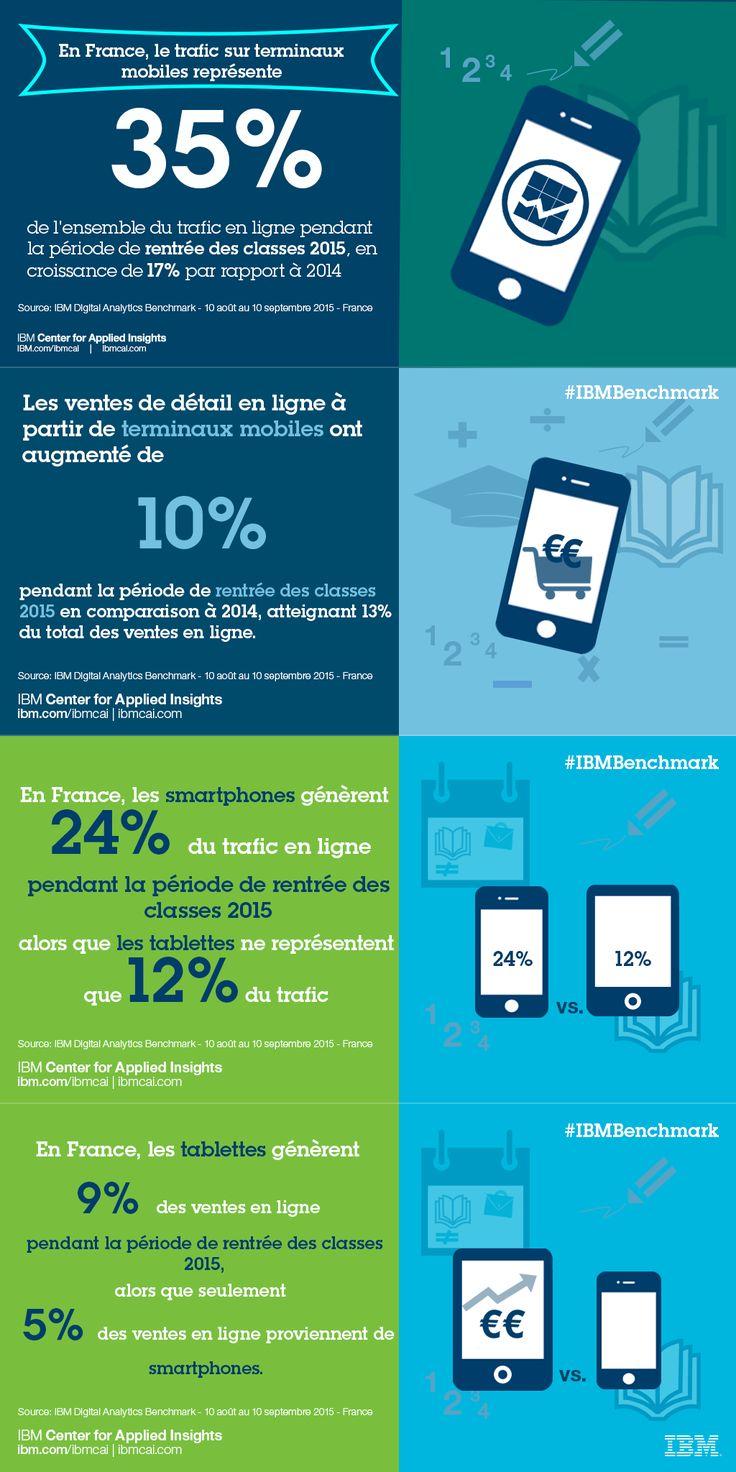 C'est bientôt la fin de la rentrée. Comme chaque année, cette période représente une forte activité des achats des ménages en France. Alors que le commerce en ligne prend toujours plus d'ampleur, comment ont réagi les familles aujourd'hui plongées au coeur de l'ère mobile? Le e-commerce arrive-t-il à attirer sur smartphone et tablette? Et lequel de ces deux supports est aujourd'hui privilégié par le consommateur? Réponse en quelques chiffres clés