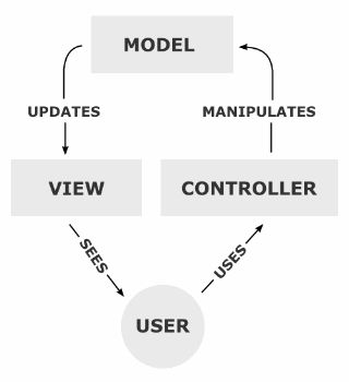 Learn the basic principles of the Model-View-Controller (MVC) pattern and see an example of the MVC pattern in PHP.