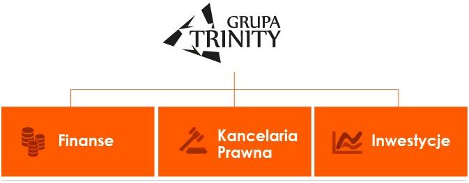 Grupa Trinity