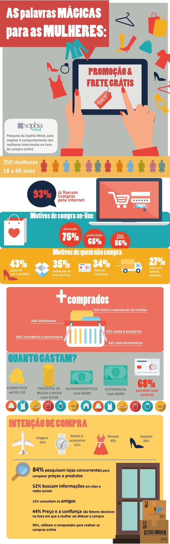 """""""Frete grátis: as palavras mágicas do e-commerce"""". O que as mulheres querem do e-commerce? Promoções, a praticidade e frete grátis. Veja no infográfico abaixo as preferências das mulheres brasileiras na hora de comprar online."""