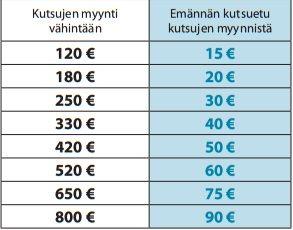 Taulukosta näet paljonko sinun on mahdollista saada ilmaisia tuotteita tai sponsori kutsuilla rahaa luokan/joukkueen tilille :) #luokkaretkelle #kutsut #emännänetu #homcare #swipe #naturcare #déesse