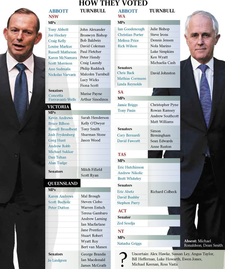 """Politically homeless The media is to blame, actually, for the political predicament Austalia is in. Tony Abbott was never good enough to become Prime Minister, and political-class fools acting """"sur... http://winstonclose.me/2015/10/11/predictable-behaviours-written-by-politically-homeless/"""
